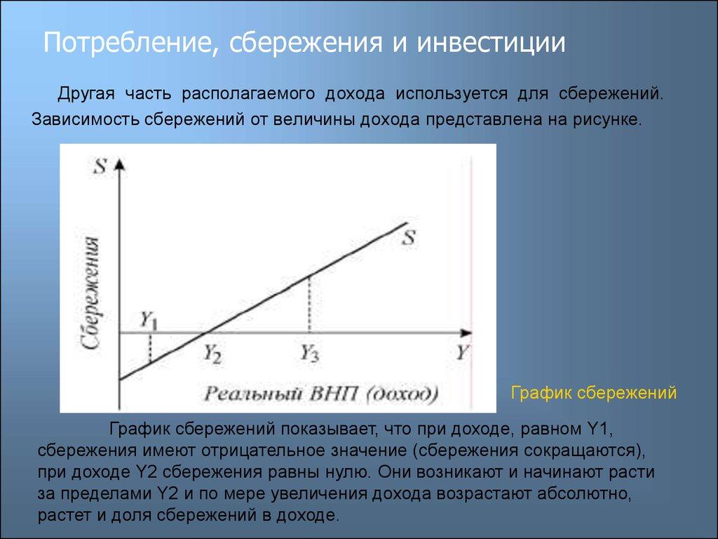 Сбережения. инвестиции и экономический рост. шпаргалка