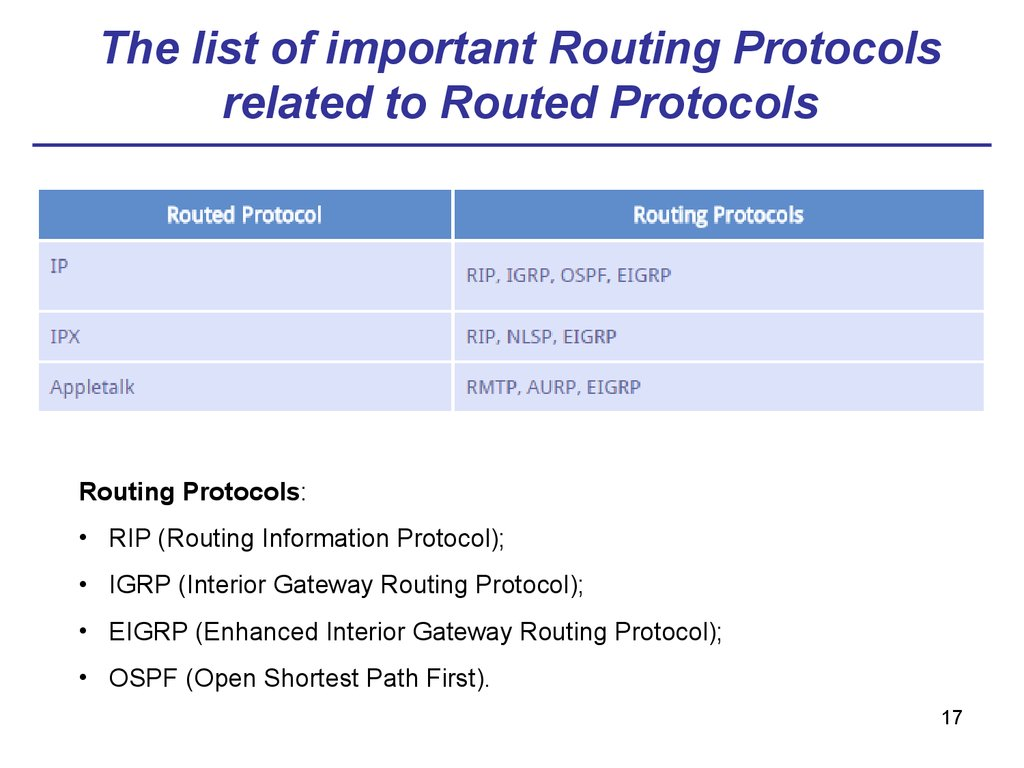 The list of important Routing Protocols related to Routed Protocols