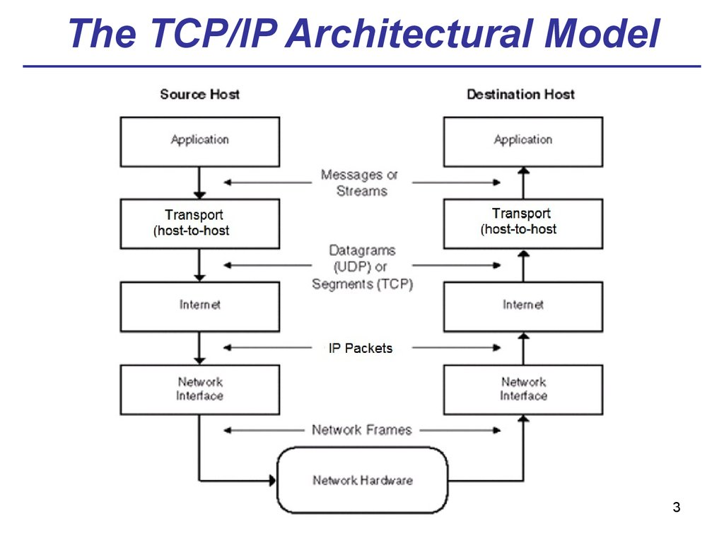 The TCP/IP Architectural Model