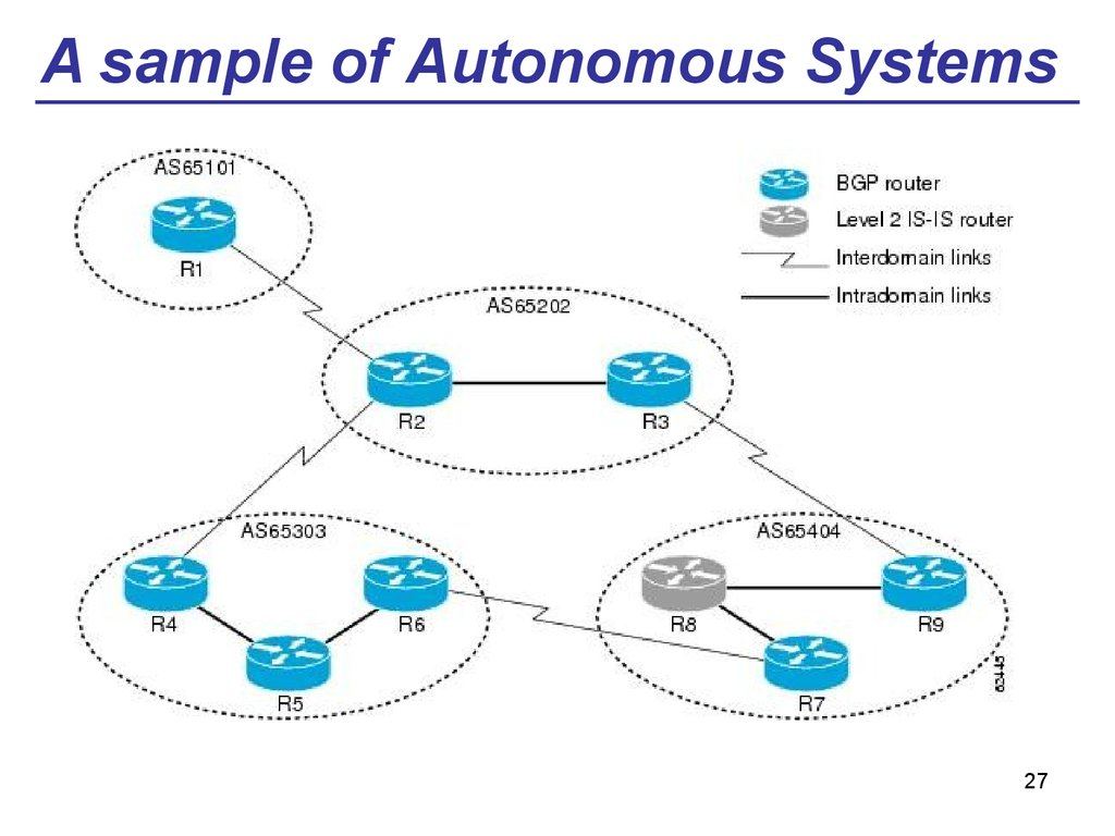 A sample of Autonomous Systems