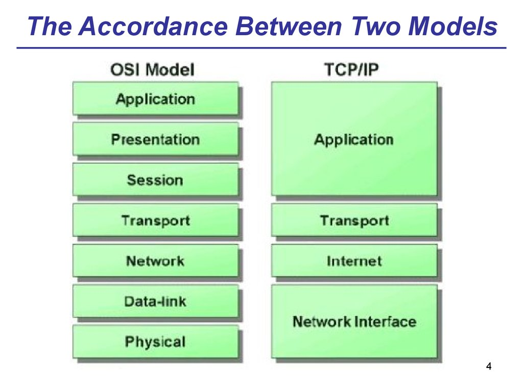 The Accordance Between Two Models