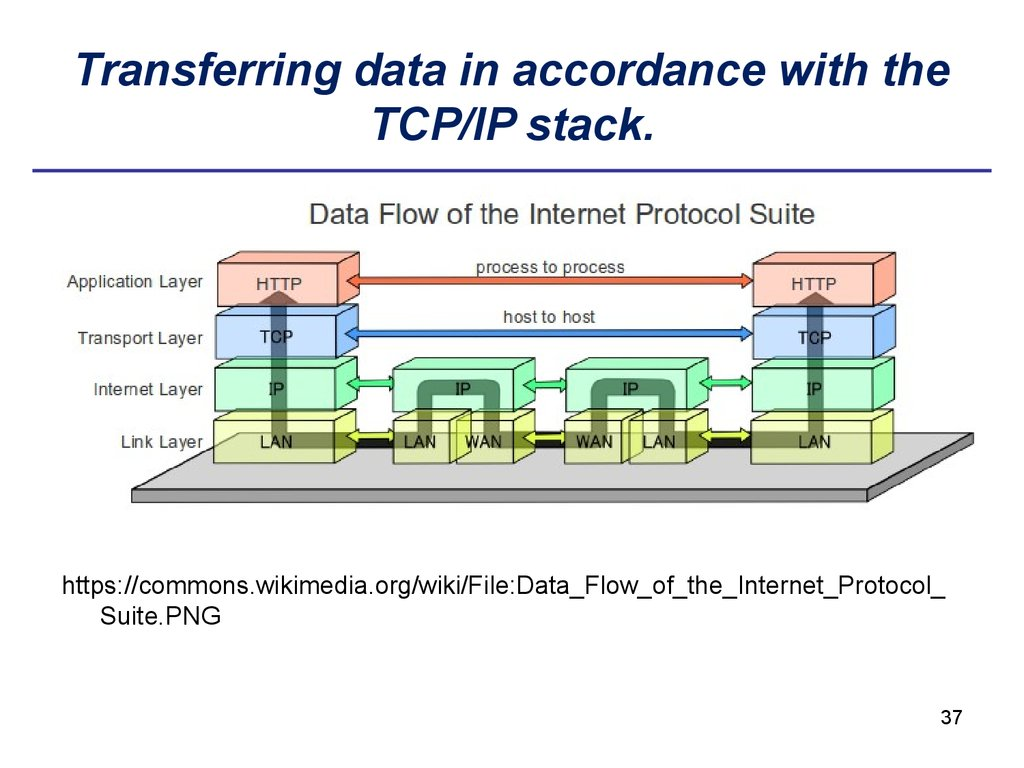 Transferring data in accordance with the TCP/IP stack.