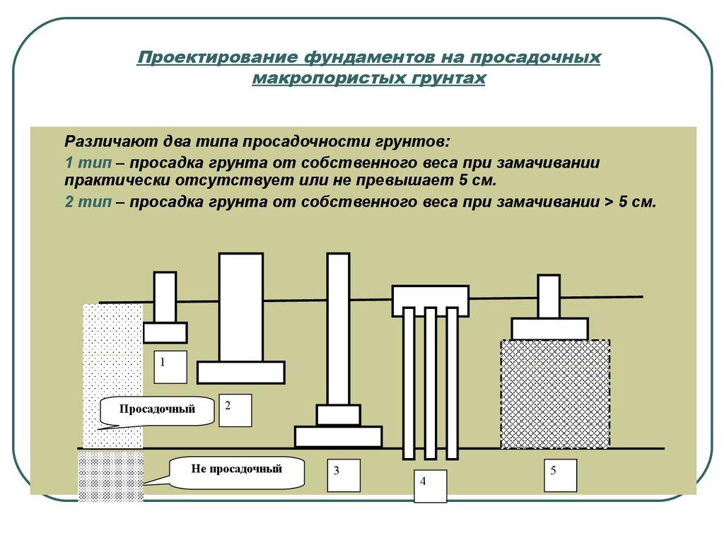 стихи, свидетельства, фундаменты на просасадочных грунтах первого типа Плотник