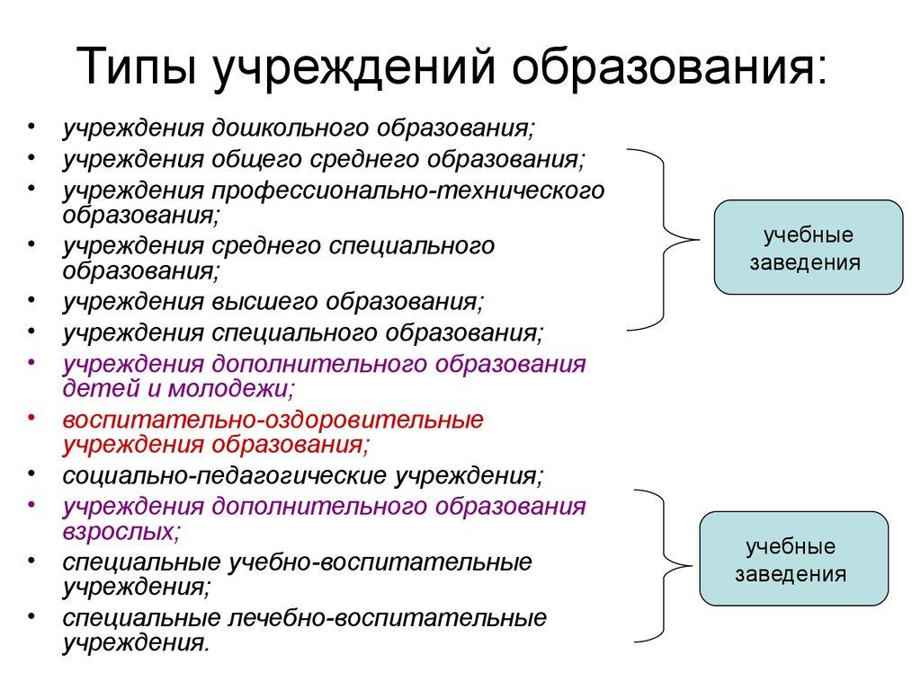 Тела типология образовательных учреждений учебное пособие