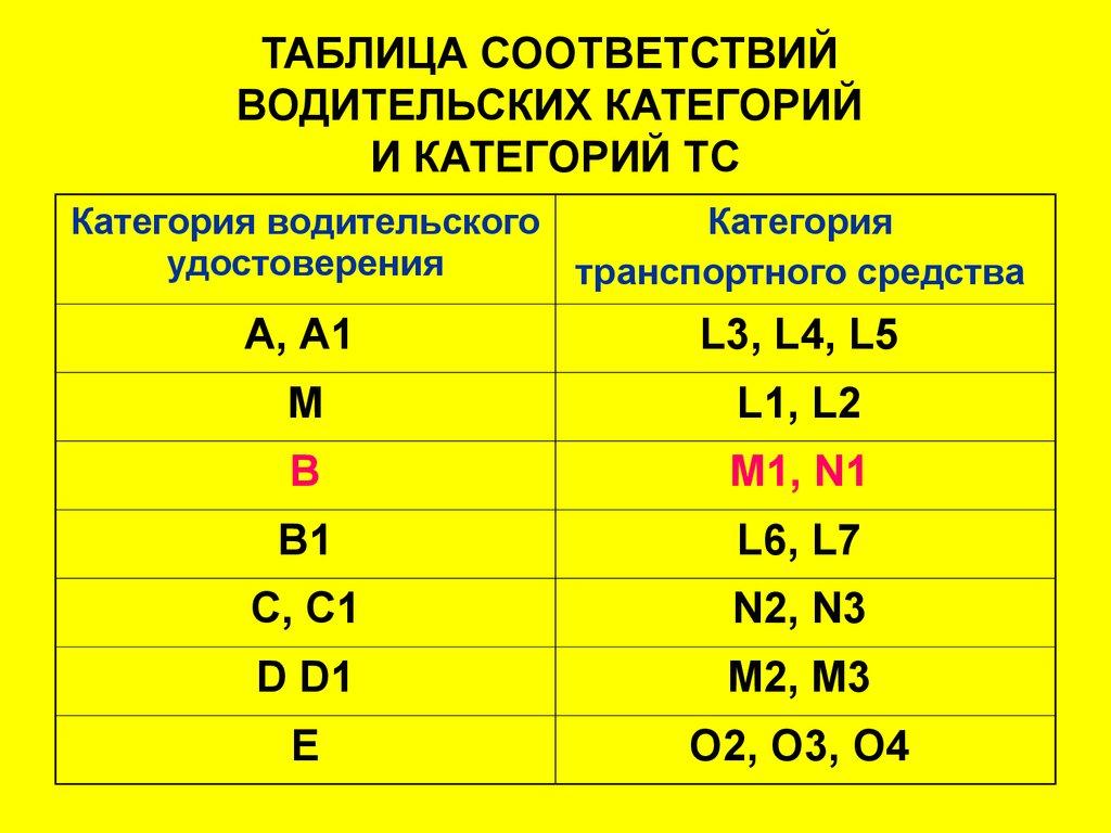 Документы для смены водительского удостоверения