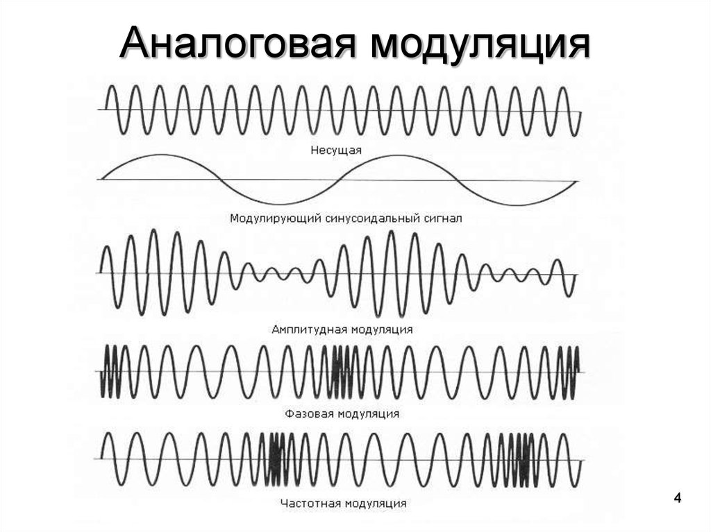analog modulation Analog modulation overview [] let's take a look at a generalized sinewave: = ⁡ (+)it consists of three components namely amplitude, frequency and phase.