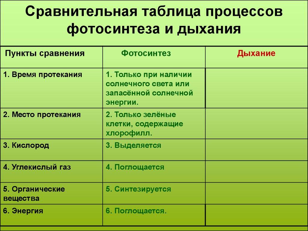 Признаки процесса фотосинтез и дыхание таблица