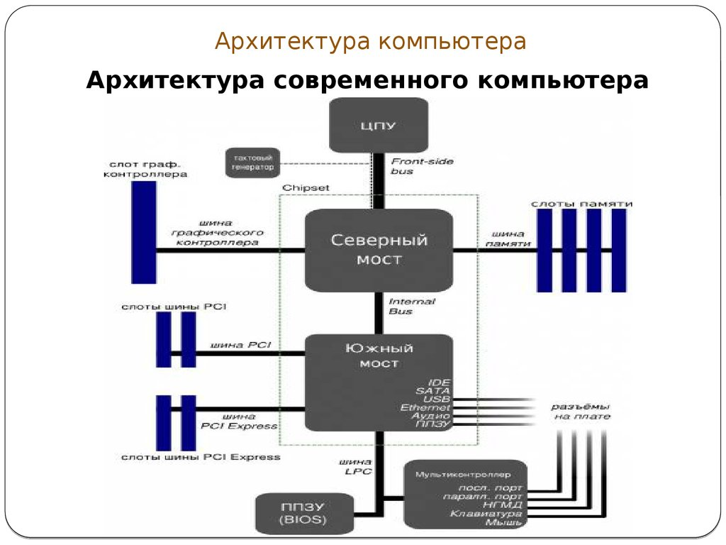 computer architecture thesis Computer architecture dissertation writing service to assist in custom writing a doctoral computer architecture dissertation for a phd thesis degree.