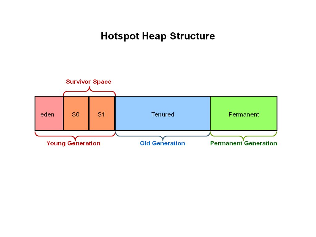 Heap and non heap memory in java gc garbage collector online heap and non heap memory in java gc garbage collector pooptronica Gallery