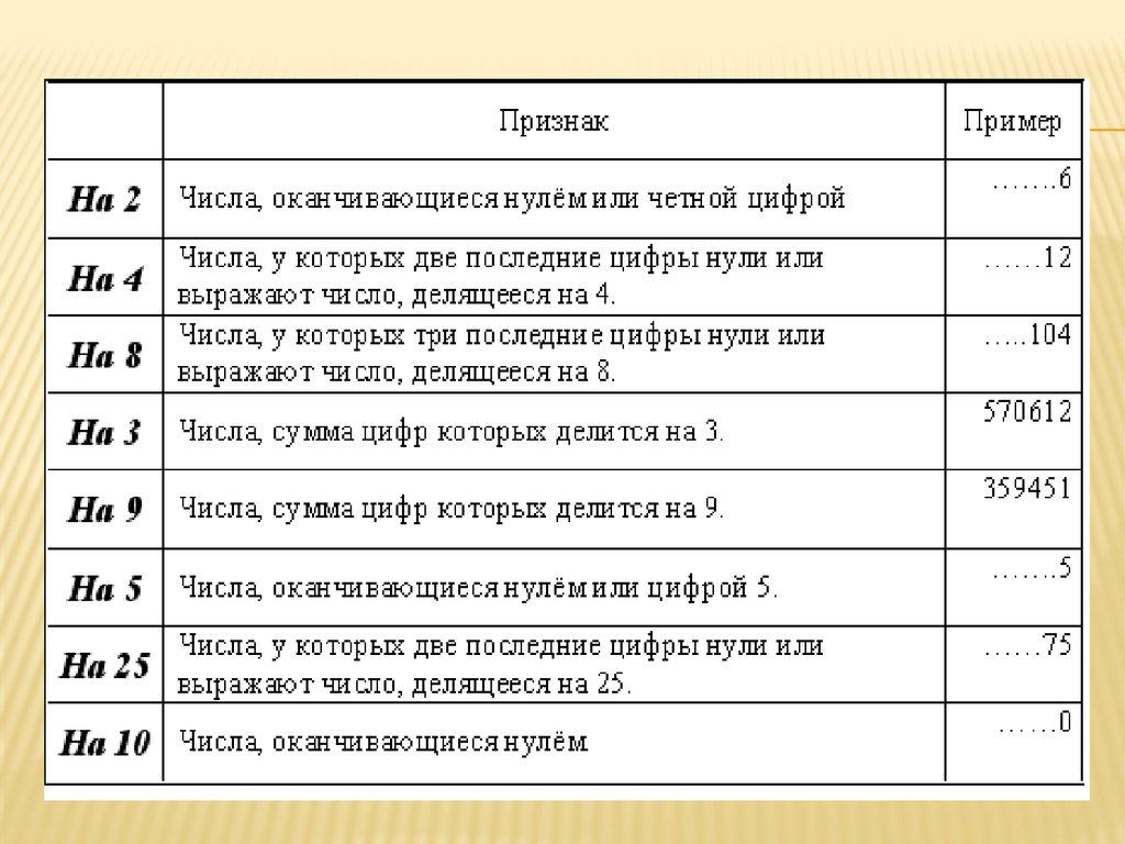 Решение задач на признаки делимости 5 класс задачи и решение с числовыми рядами