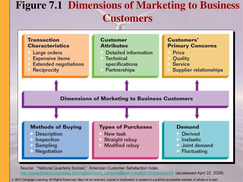 Figure 7.1 Dimensions of Marketing to Business Customers