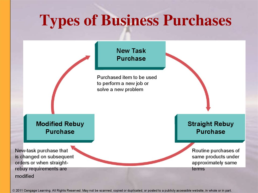 Types of Business Purchases