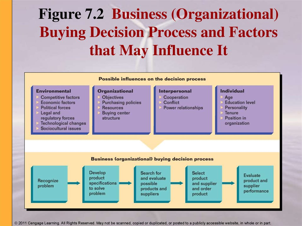 Figure 7.2 Business (Organizational) Buying Decision Process and Factors that May Influence It