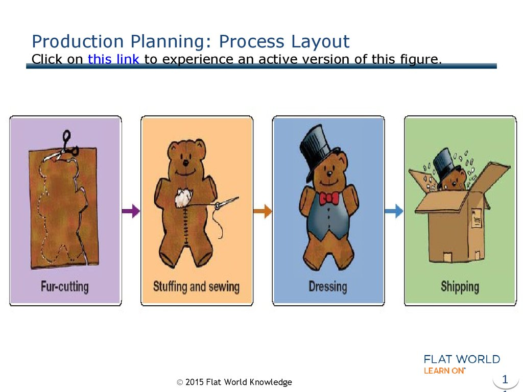 Production Planning: Process Layout Click on this link to experience an active version of this figure.