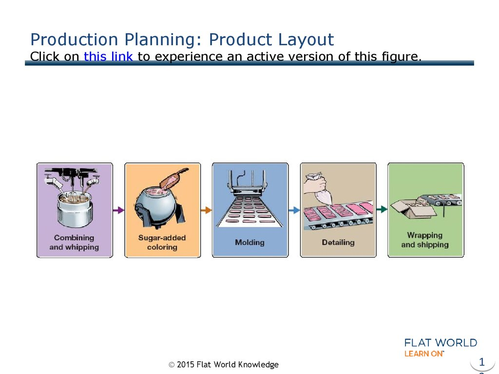 Production Planning: Product Layout Click on this link to experience an active version of this figure.