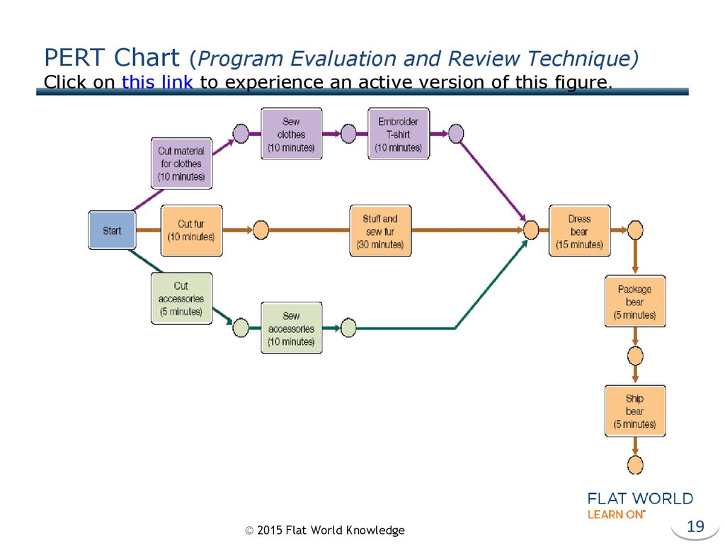 PERT Chart (Program Evaluation and Review Technique) Click on this link to experience an active version of this figure.
