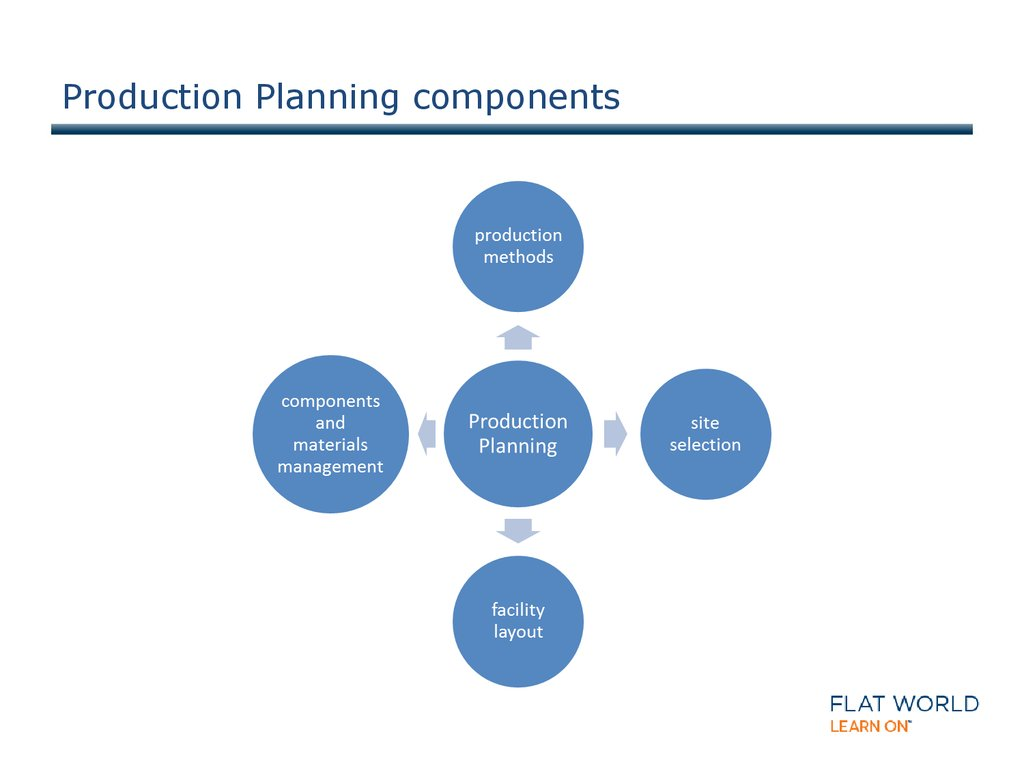 Production Planning components