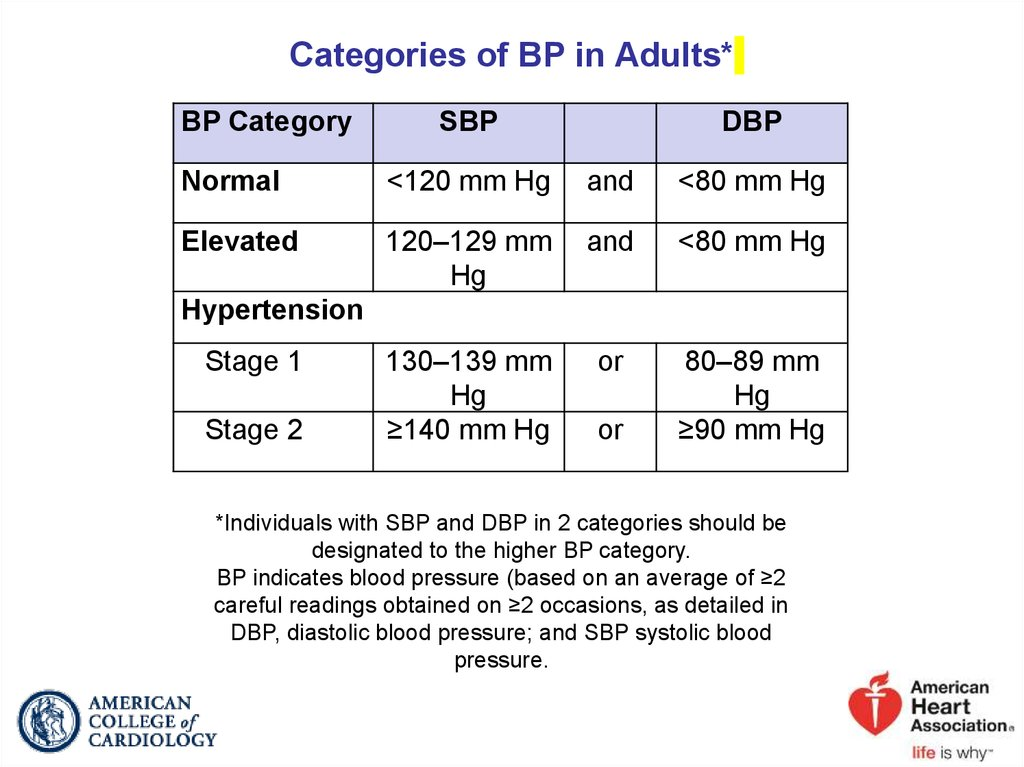 Categories of BP in Adults*
