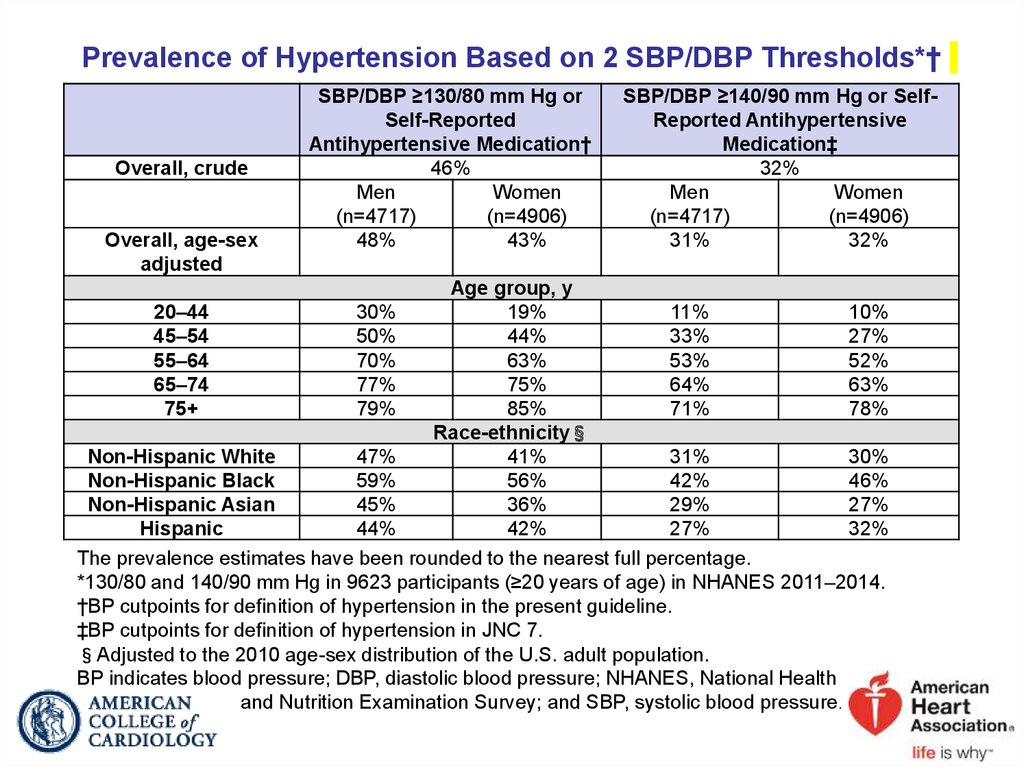 Prevalence of Hypertension Based on 2 SBP/DBP Thresholds*†
