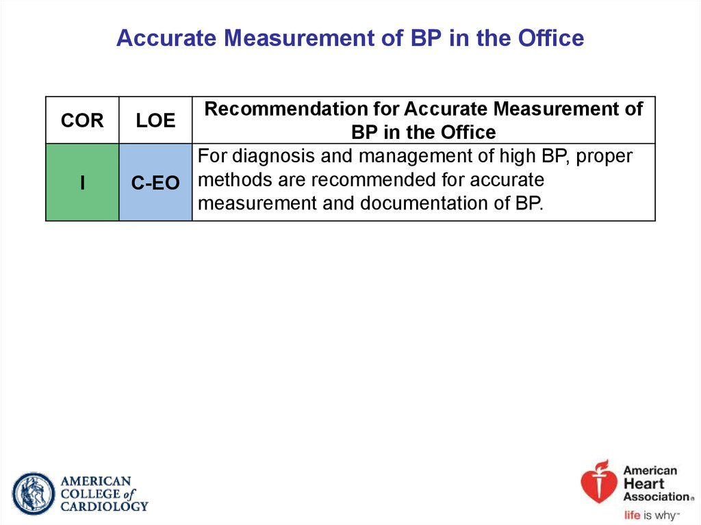 Accurate Measurement of BP in the Office