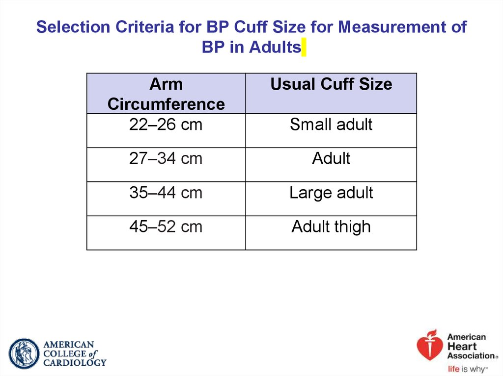 Selection Criteria for BP Cuff Size for Measurement of BP in Adults