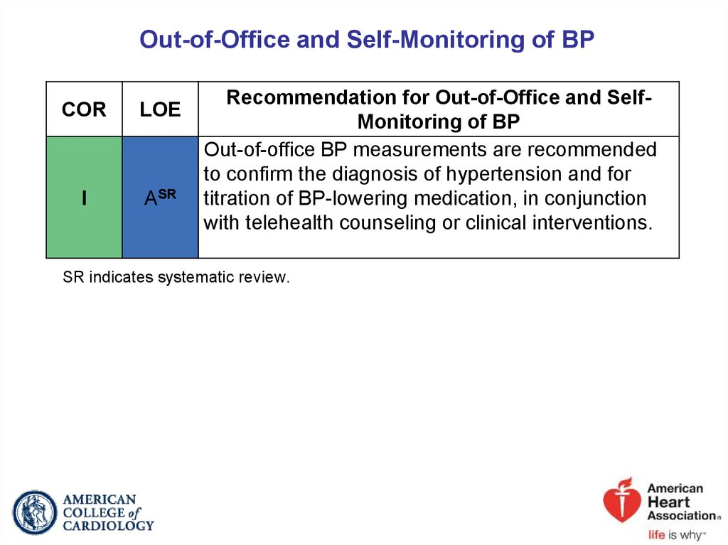 Out-of-Office and Self-Monitoring of BP