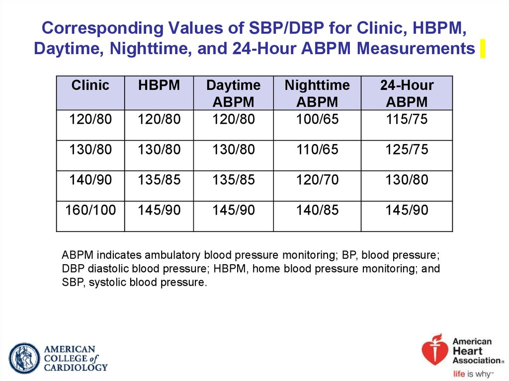 Corresponding Values of SBP/DBP for Clinic, HBPM, Daytime, Nighttime, and 24-Hour ABPM Measurements