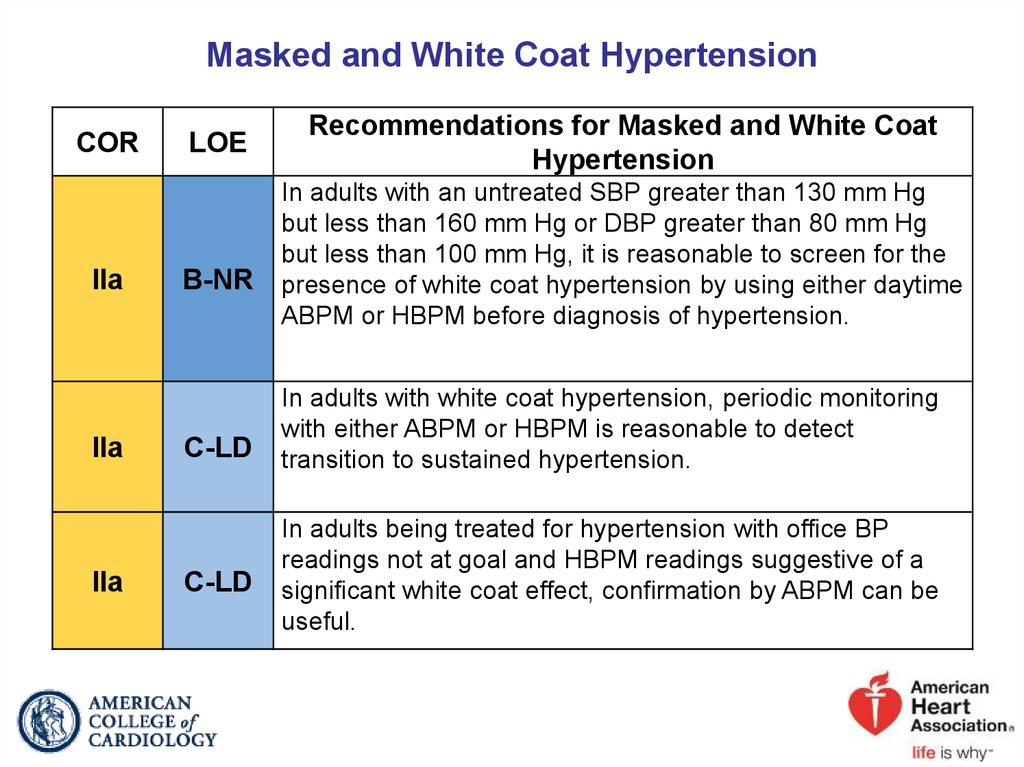 Masked and White Coat Hypertension