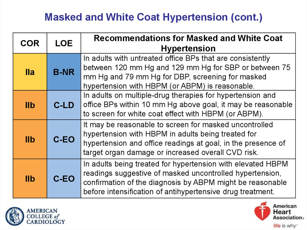 Masked and White Coat Hypertension (cont.)