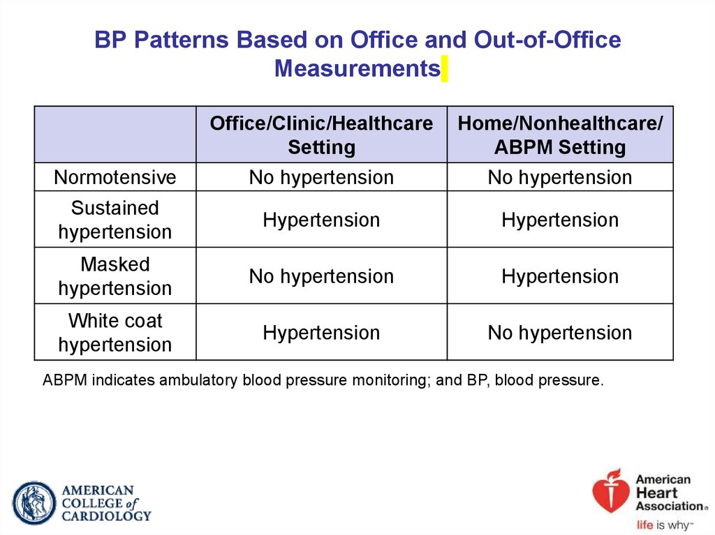 BP Patterns Based on Office and Out-of-Office Measurements