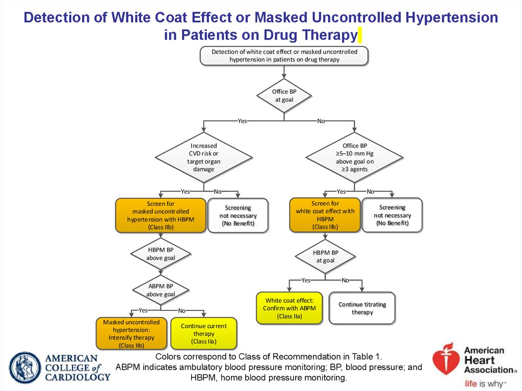 Detection of White Coat Effect or Masked Uncontrolled Hypertension in Patients on Drug Therapy