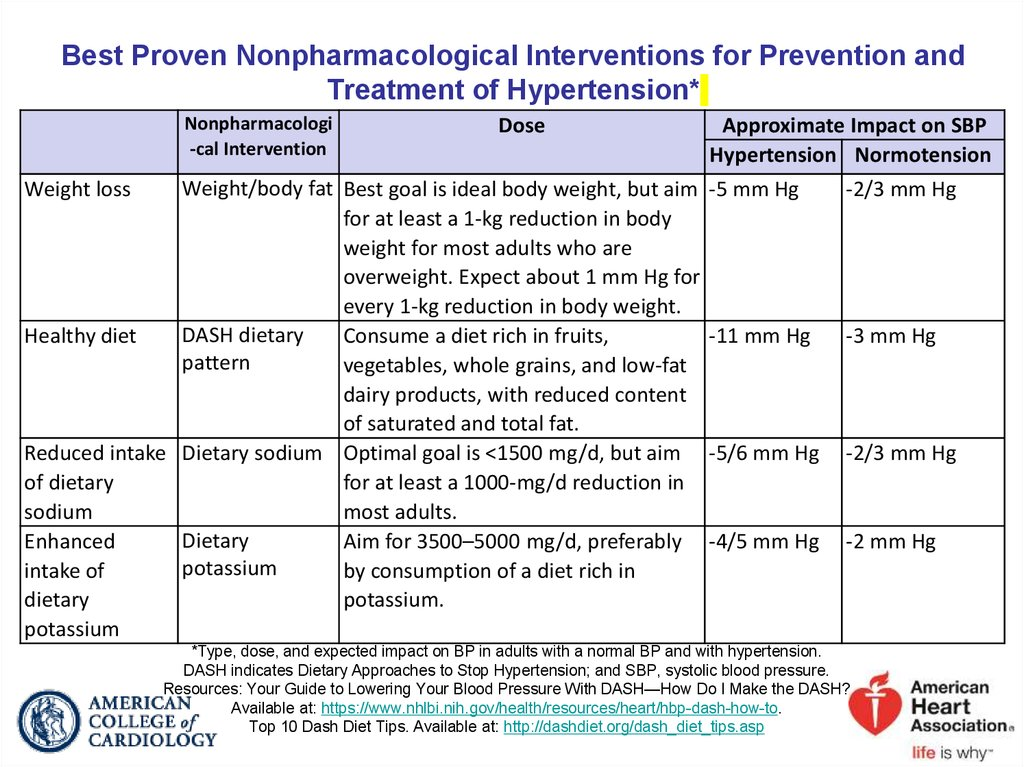 Best Proven Nonpharmacological Interventions for Prevention and Treatment of Hypertension*