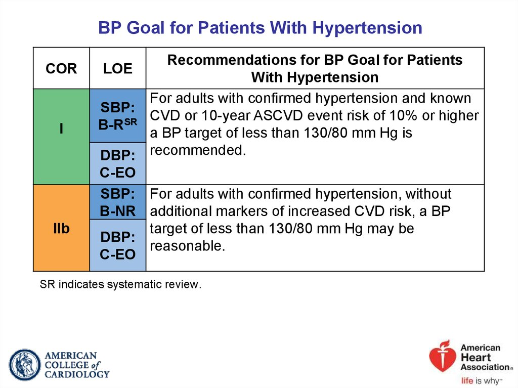 BP Goal for Patients With Hypertension