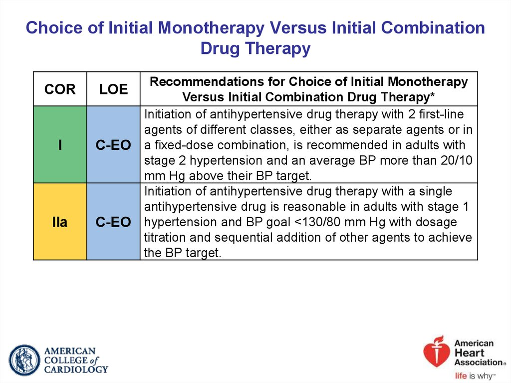 Choice of Initial Monotherapy Versus Initial Combination Drug Therapy