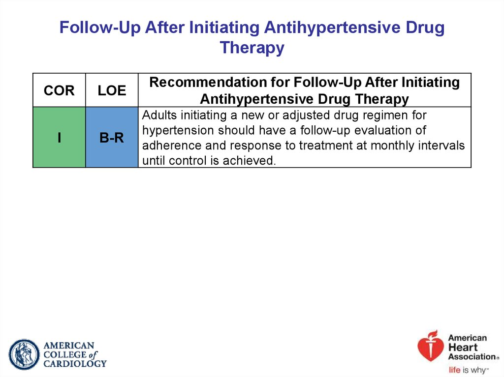 Follow-Up After Initiating Antihypertensive Drug Therapy
