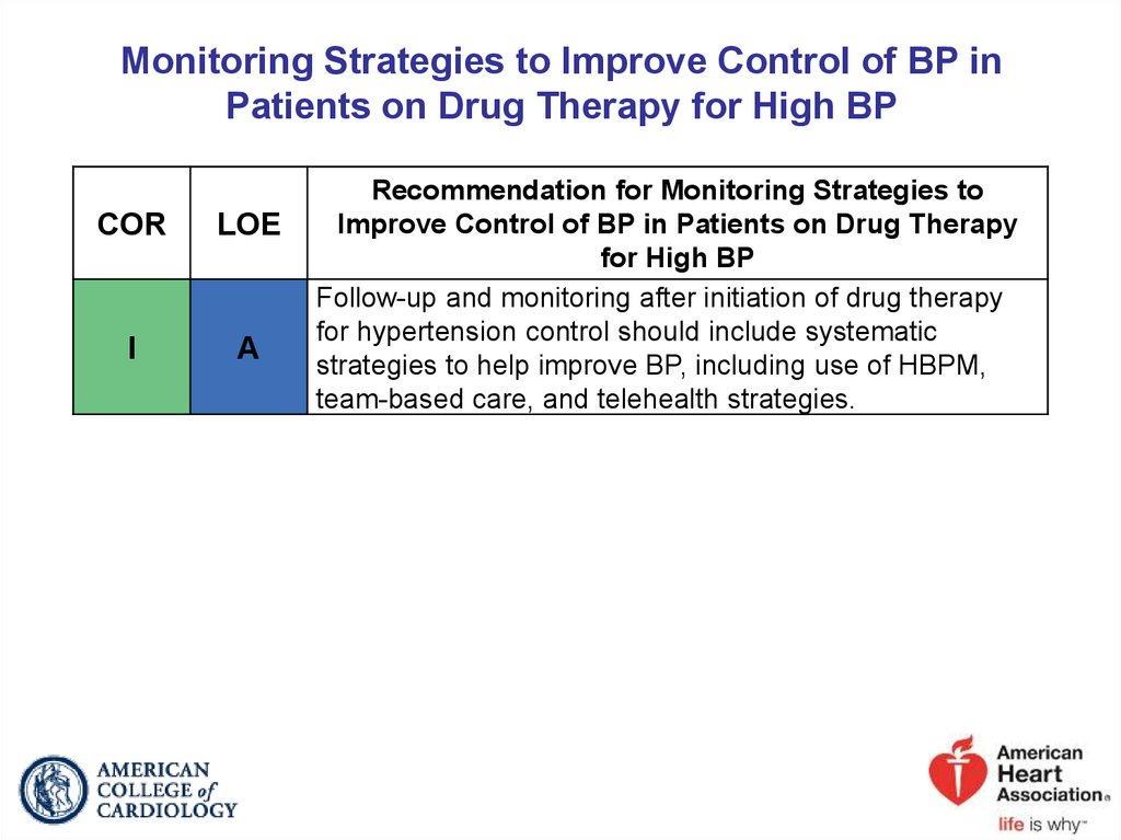 Monitoring Strategies to Improve Control of BP in Patients on Drug Therapy for High BP