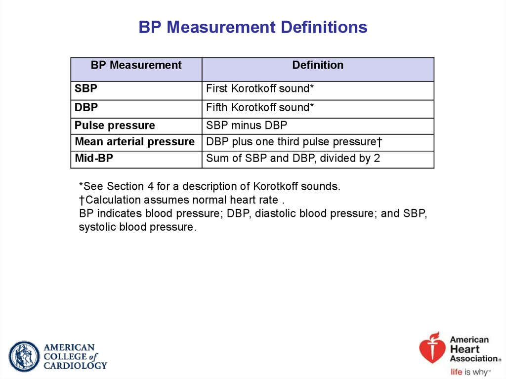 BP Measurement Definitions