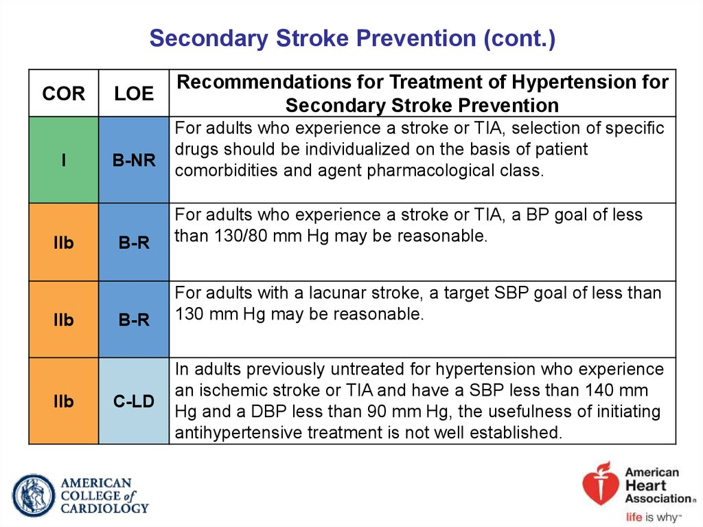 Secondary Stroke Prevention (cont.)