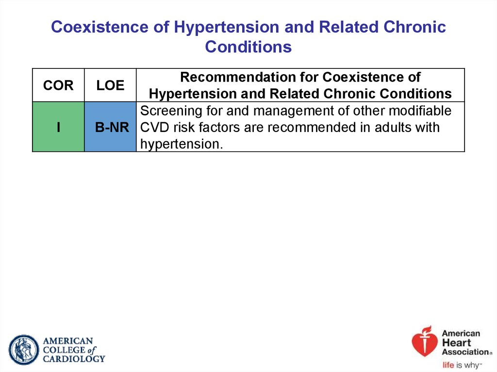 Coexistence of Hypertension and Related Chronic Conditions