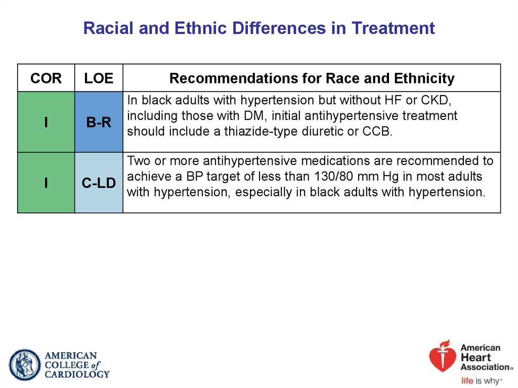 Racial and Ethnic Differences in Treatment