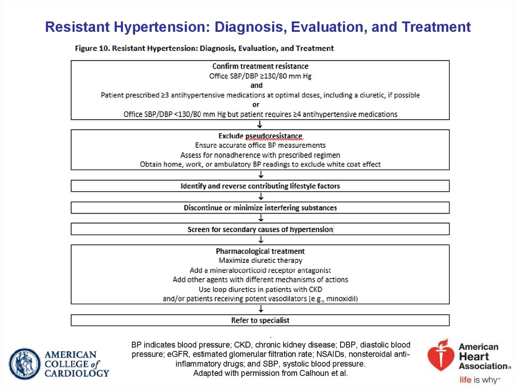 Resistant Hypertension: Diagnosis, Evaluation, and Treatment