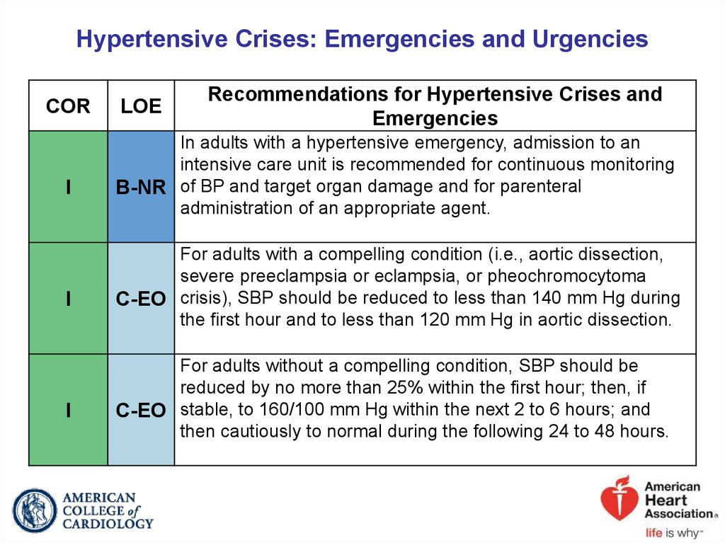 Hypertensive Crises: Emergencies and Urgencies