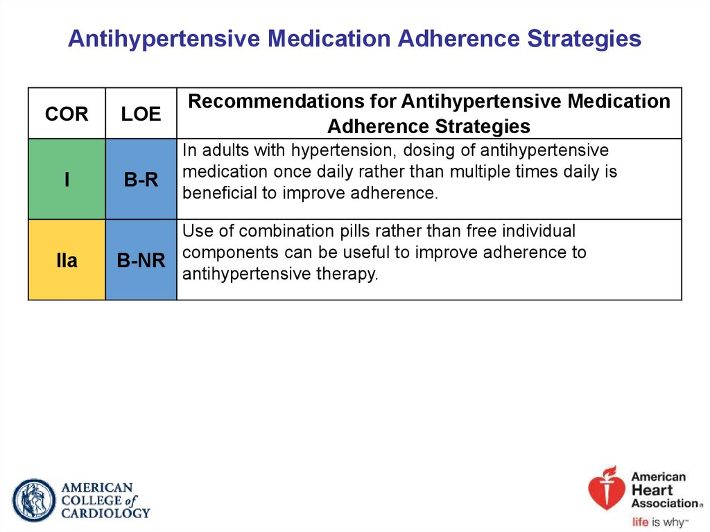 Antihypertensive Medication Adherence Strategies