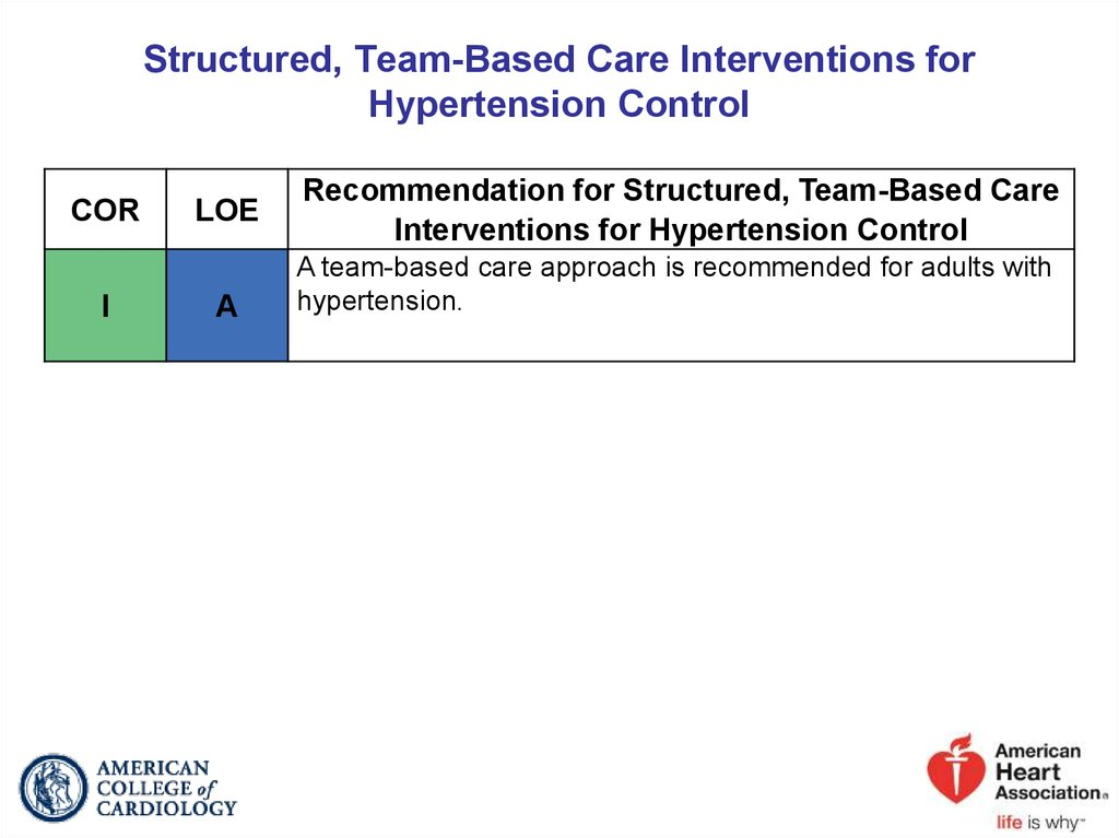 Structured, Team-Based Care Interventions for Hypertension Control