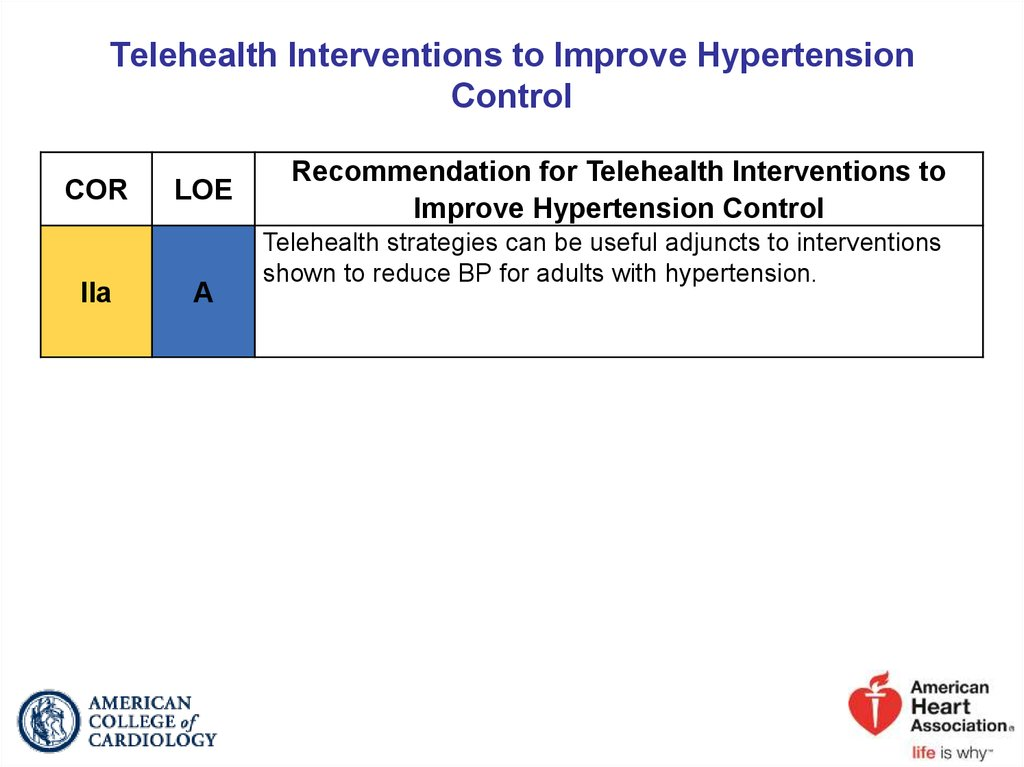 Telehealth Interventions to Improve Hypertension Control