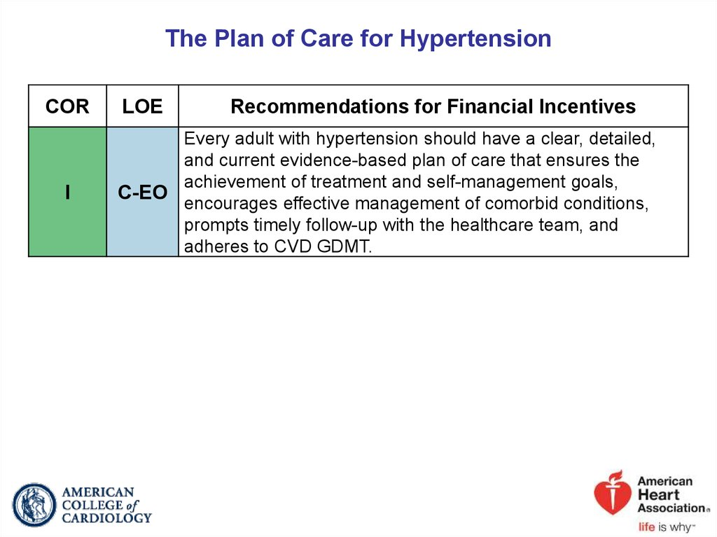 The Plan of Care for Hypertension