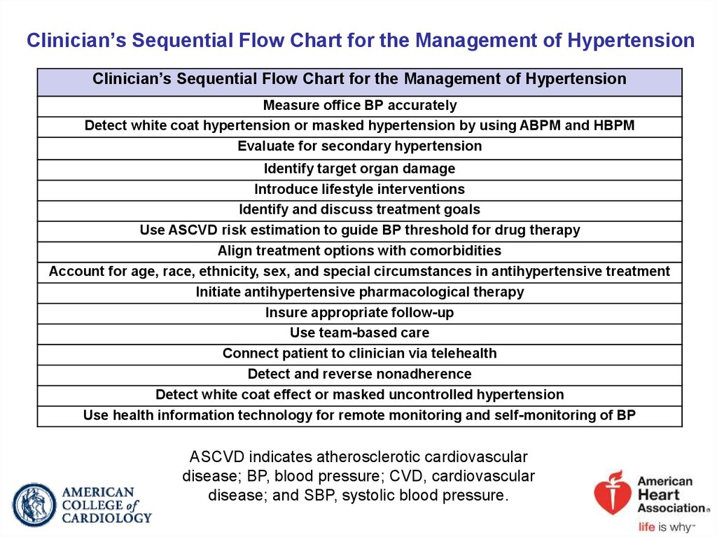 Clinician's Sequential Flow Chart for the Management of Hypertension