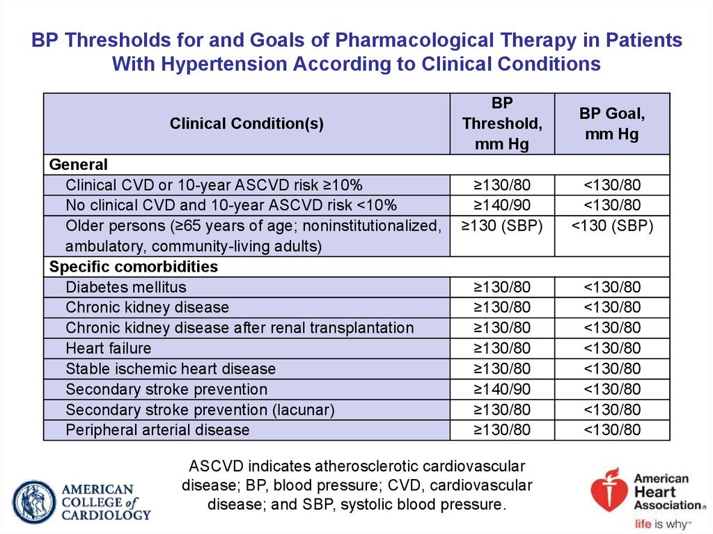 BP Thresholds for and Goals of Pharmacological Therapy in Patients With Hypertension According to Clinical Conditions