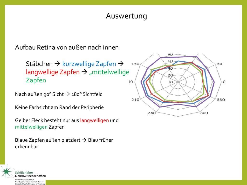 Psychophysik Hören - online presentation