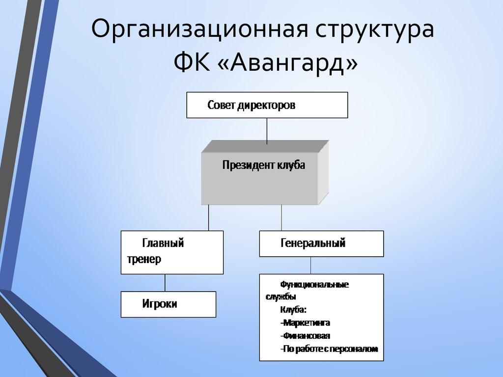 Структура футбольного клуба реал мадрид